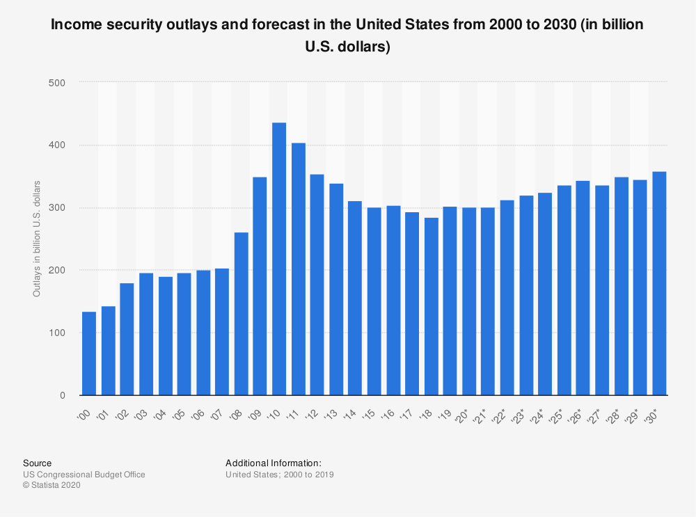 Statistic: Income security outlays and forecast in the United States from 2000 to 2030 (in billion U.S. dollars) | Statista