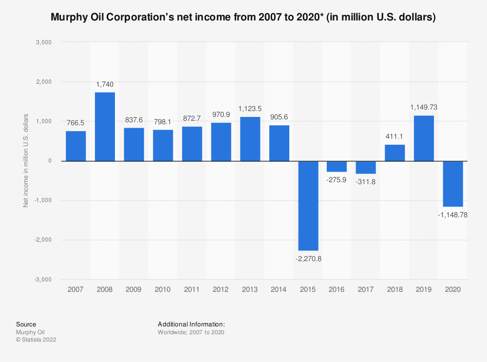 Statistic: Murphy Oil Corporation's net income from 2007 to 2018 (in million U.S. dollars) | Statista