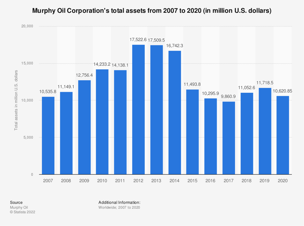 Statistic: Murphy Oil Corporation's total assets from 2007 to 2018 (in million U.S. dollars) | Statista