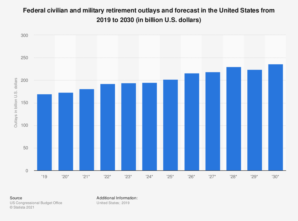 Statistic: Federal civilian and military retirement outlays and forecast in the United States from 2018 to 2029 (in billion U.S. dollars) | Statista