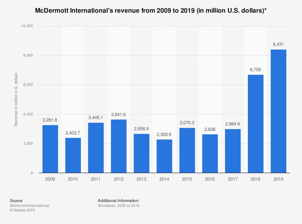 Statistic: McDermott International's revenue from 2007 to 2018 (in million U.S. dollars)*   Statista