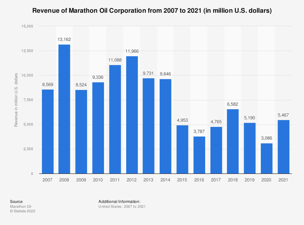 Statistic: Marathon Oil Corporation's revenue from 2007 to 2018 (in million U.S. dollars) | Statista