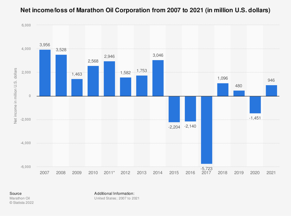 Statistic: Marathon Oil Corporation's net income from 2007 to 2018 (in million U.S. dollars)* | Statista