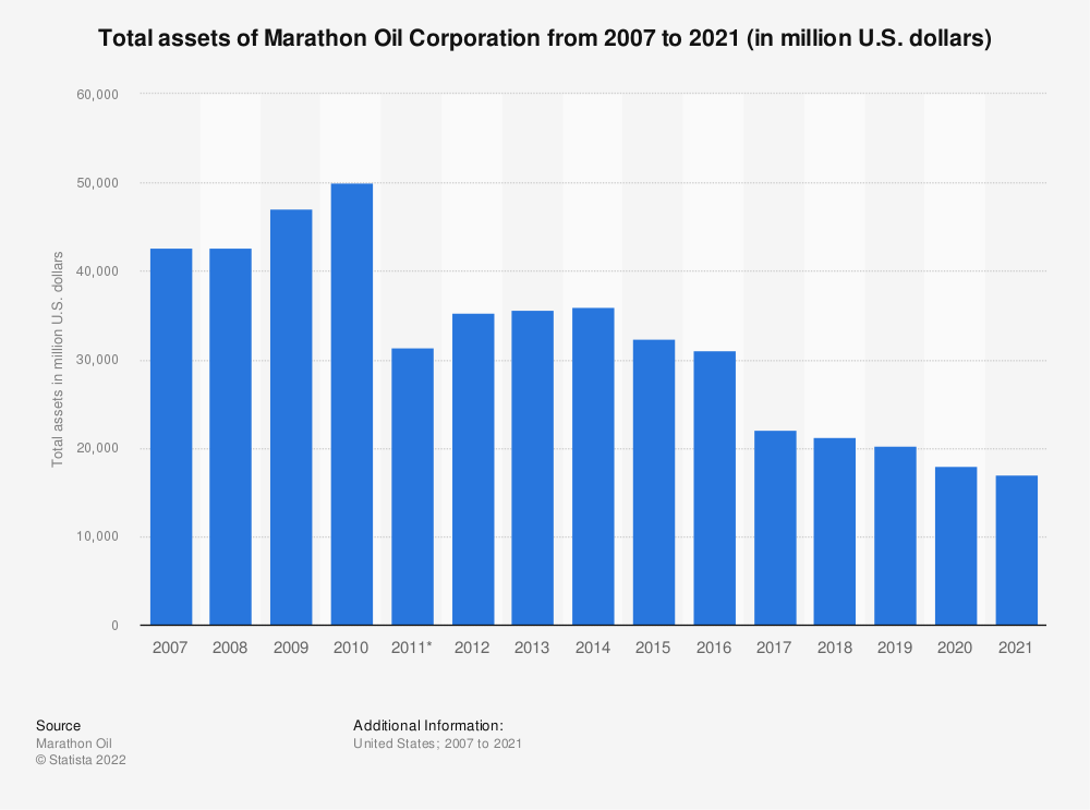 Statistic: Marathon Oil Corporation's total assets from 2007 to 2018 (in million U.S. dollars) | Statista