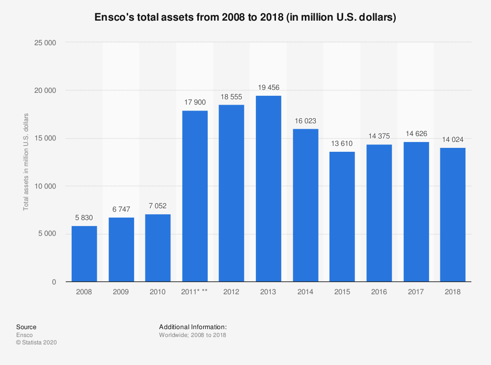 Statistic: Ensco's total assets from 2008 to 2018 (in million U.S. dollars) | Statista