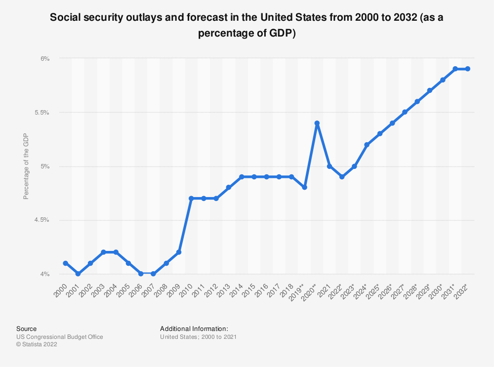 Statistic: Social security outlays and forecast in the United States from 2000 to 2030 (as a percentage of the GDP)   Statista