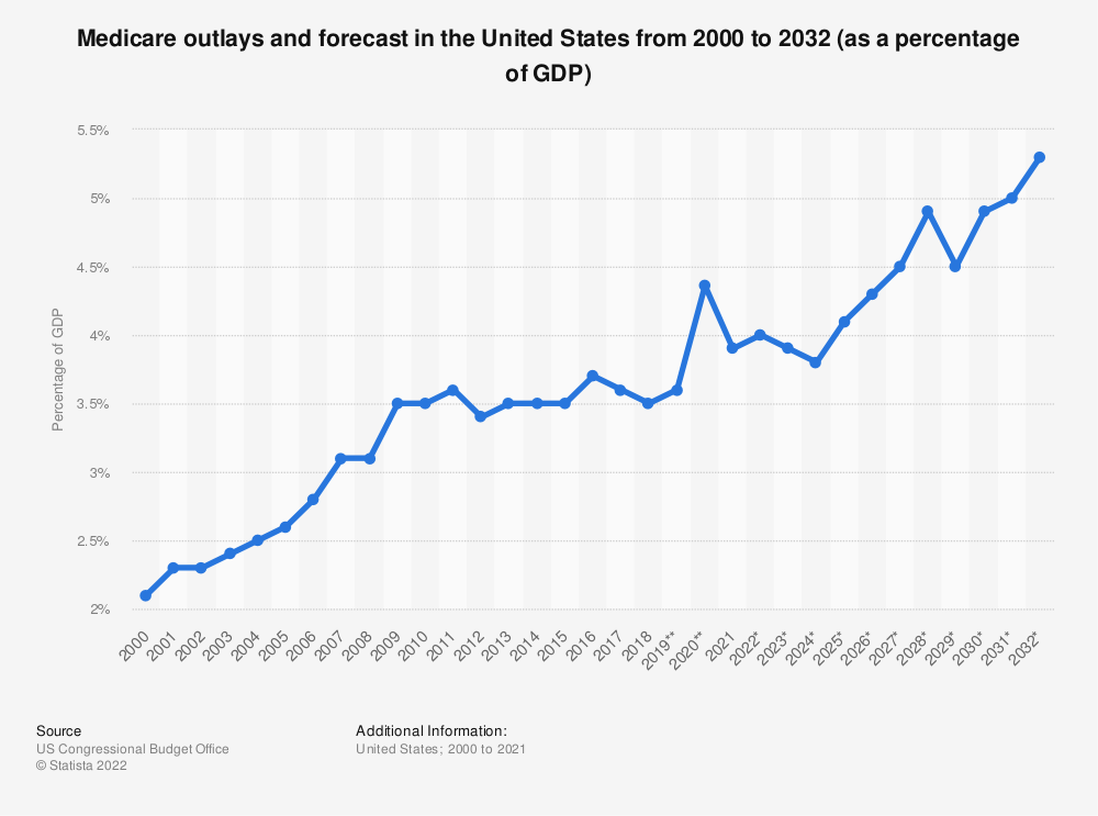 Statistic: Medicare outlays and forecast in the United States from 2000 to 2029 (as a percentage of the GDP) | Statista