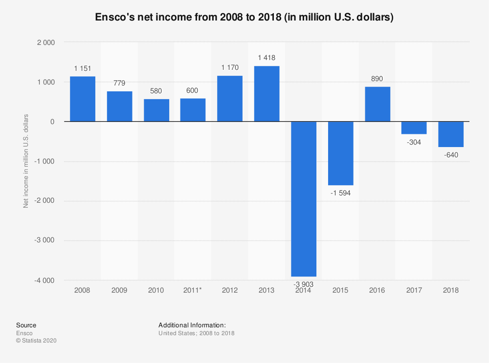 Statistic: Ensco's net income from 2008 to 2018 (in million U.S. dollars) | Statista