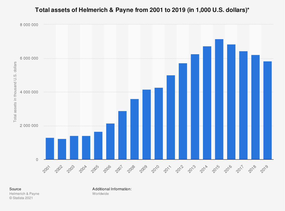 Statistic: Total assets of Helmerich & Payne from 2001 to 2018 (in 1,000 U.S. dollars)* | Statista