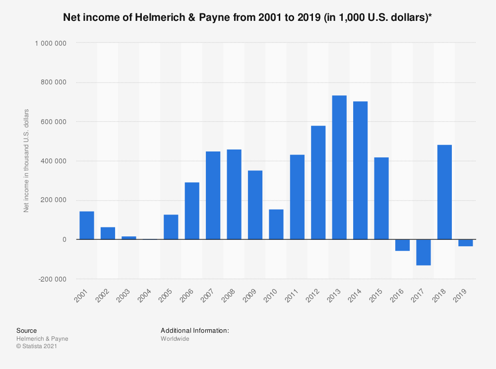 Statistic: Net income of Helmerich & Payne from 2001 to 2018 (in 1,000 U.S. dollars)* | Statista