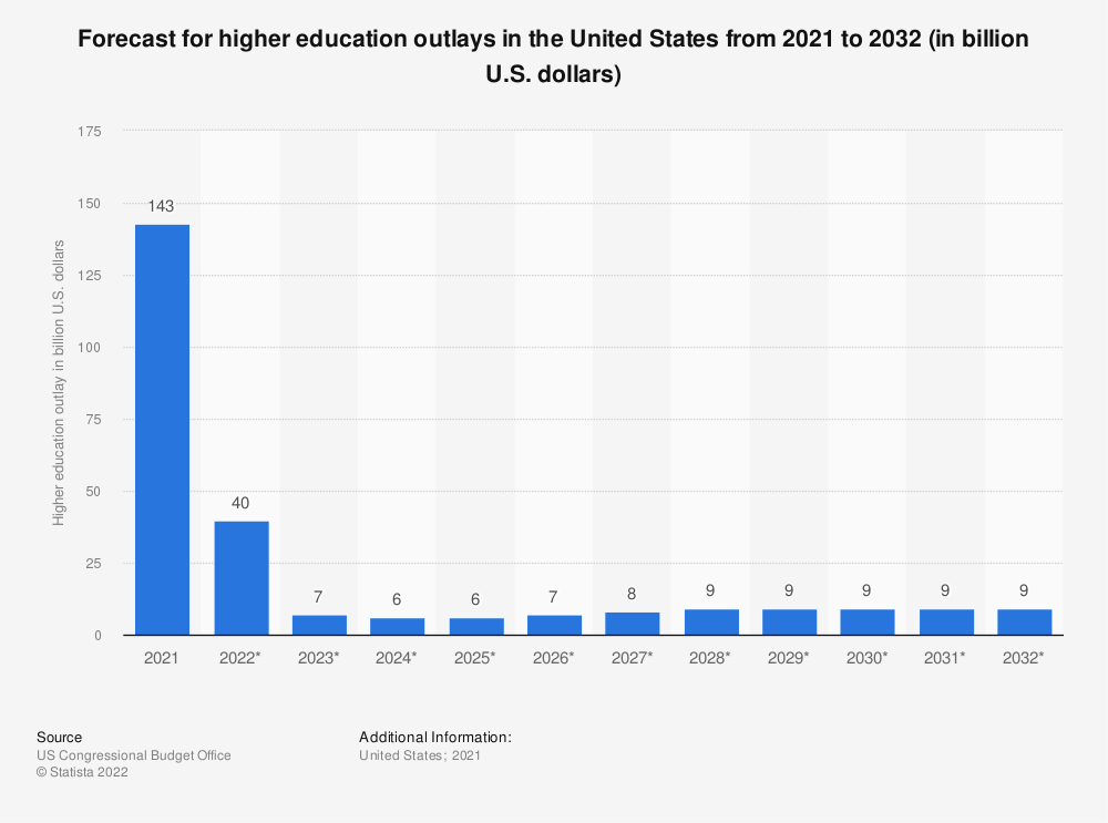 Statistic: Forecast for higher education outlays in the United States from 2018 to 2029 (in billion U.S. dollars) | Statista