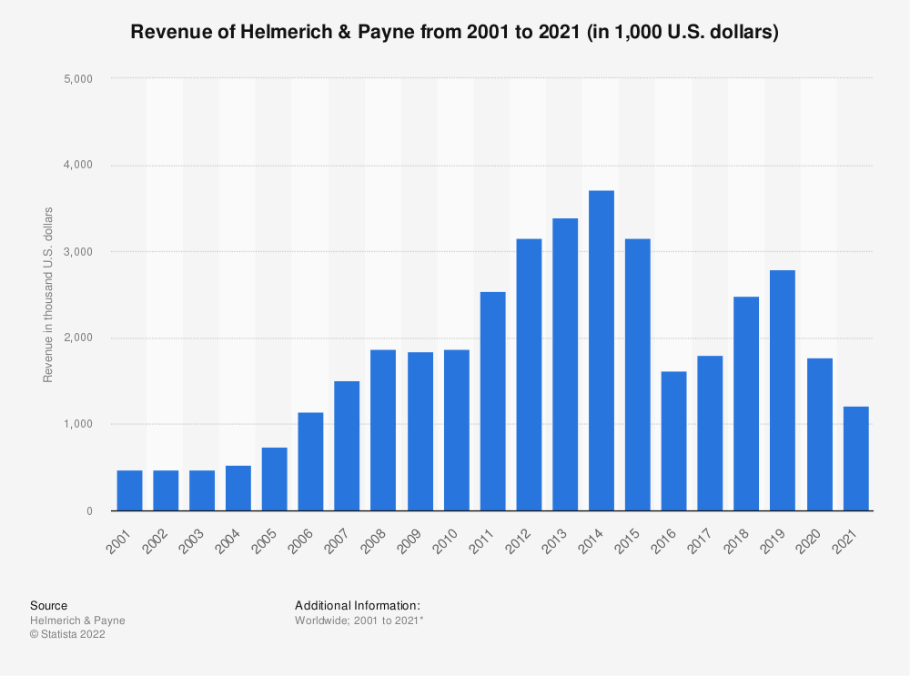 Statistic: Revenue of Helmerich & Payne from 2001 to 2018 (in 1,000 U.S. dollars)* | Statista