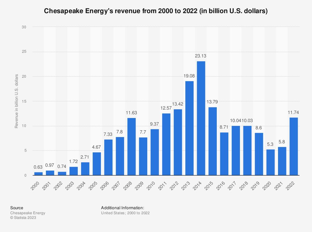 Statistic: Chesapeake Energy's revenue from 2000 to 2018 (in billion U.S. dollars) | Statista