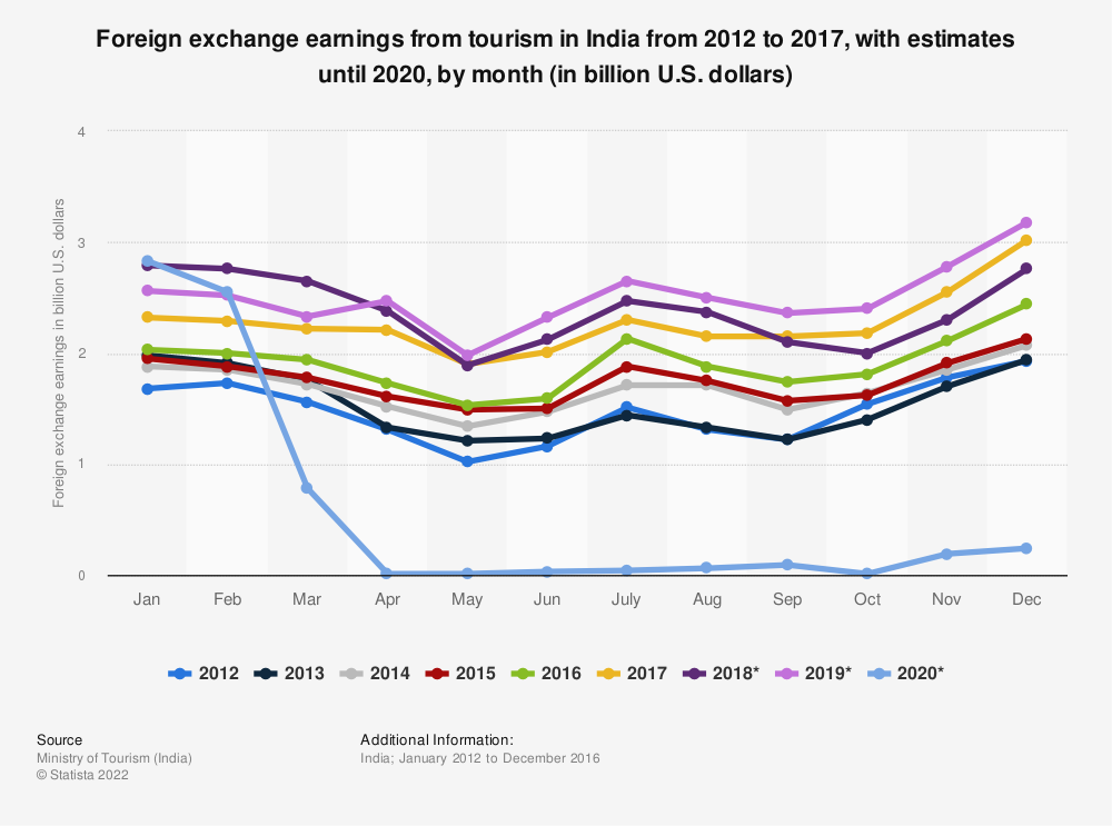 Statistic: Foreign exchange earnings from tourism in India from 2012 to 2019, by month (in billion U.S. dollars) | Statista