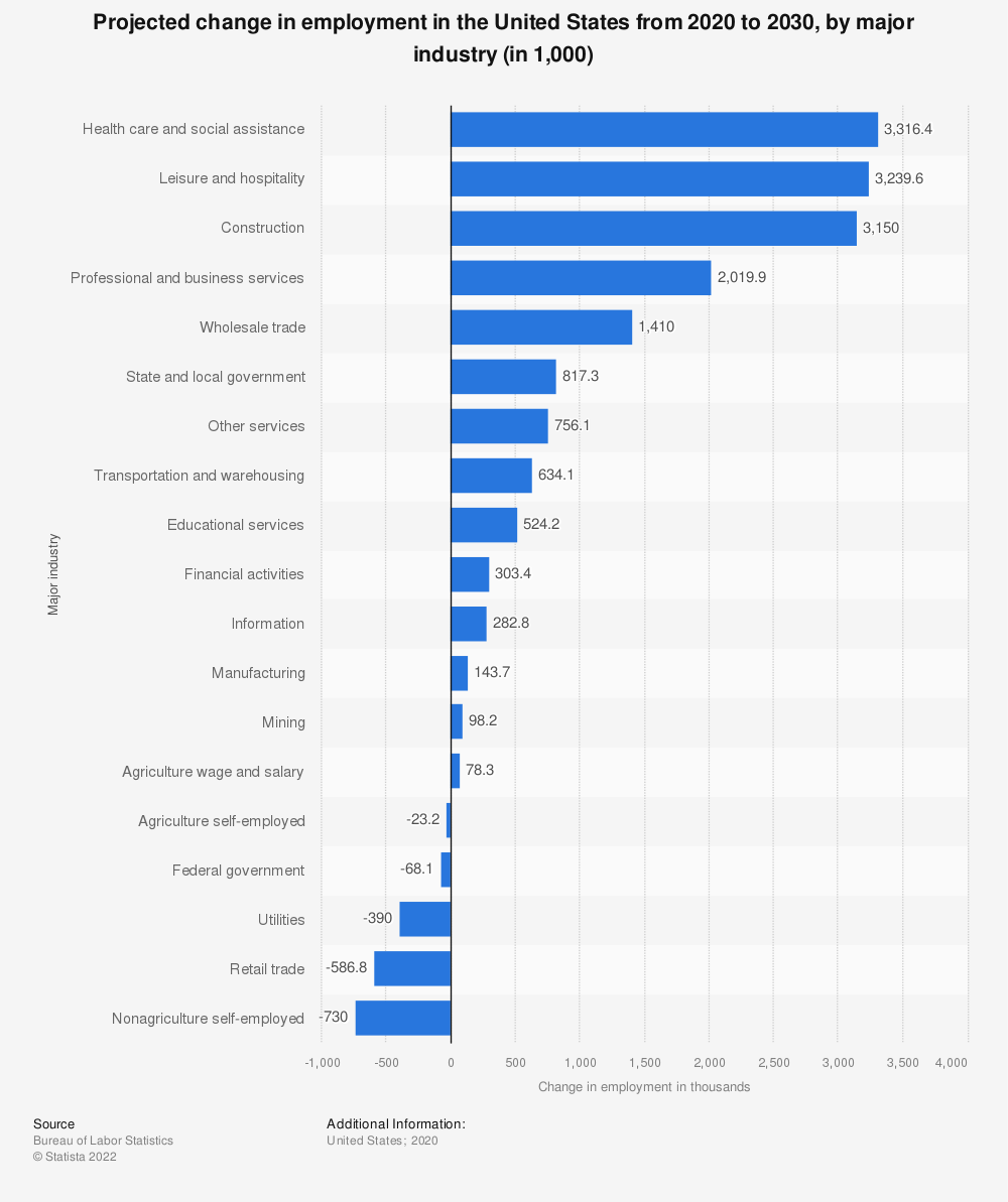 Statistic: Projected change in employment in the United States from 2018 to 2028, by major industry (in 1,000) | Statista