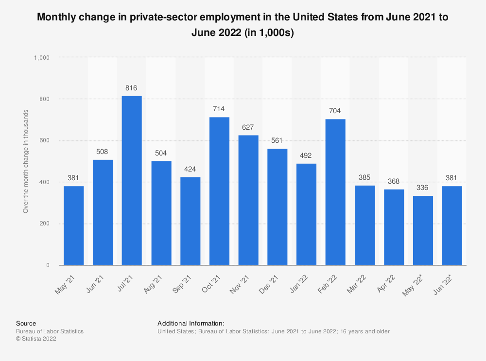 Statistic: Monthly change in private-sector employment in the United States from April 2020 to April 2021 (in 1,000s) | Statista