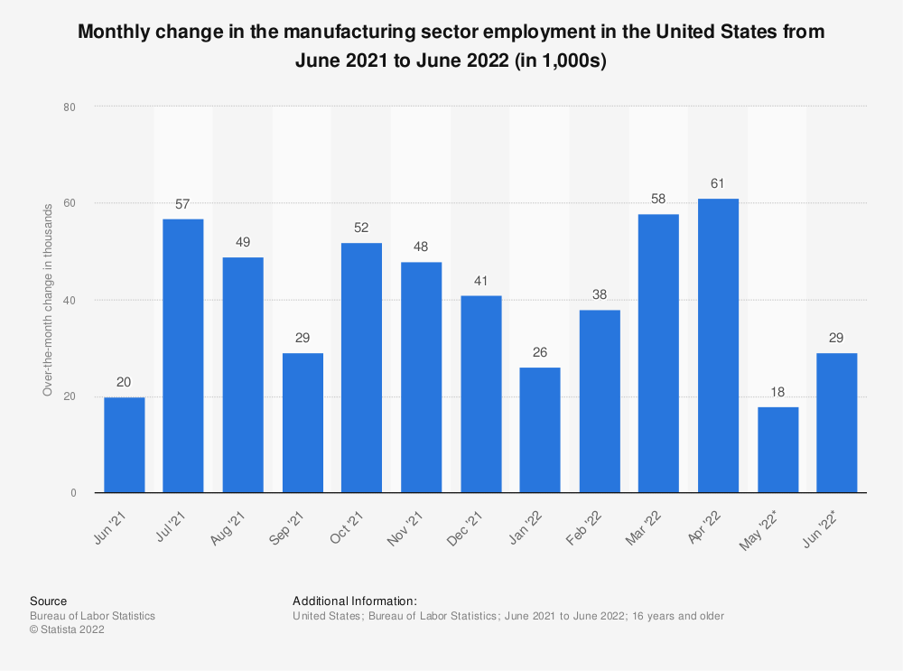 Statistic: Monthly change in the manufacturing sector employment in the United States from January 2020 to January 2021 (in 1,000s)   Statista