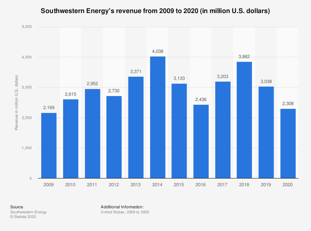 Statistic: Southwestern Energy's revenue from 2009 to 2019 (in million U.S. dollars) | Statista