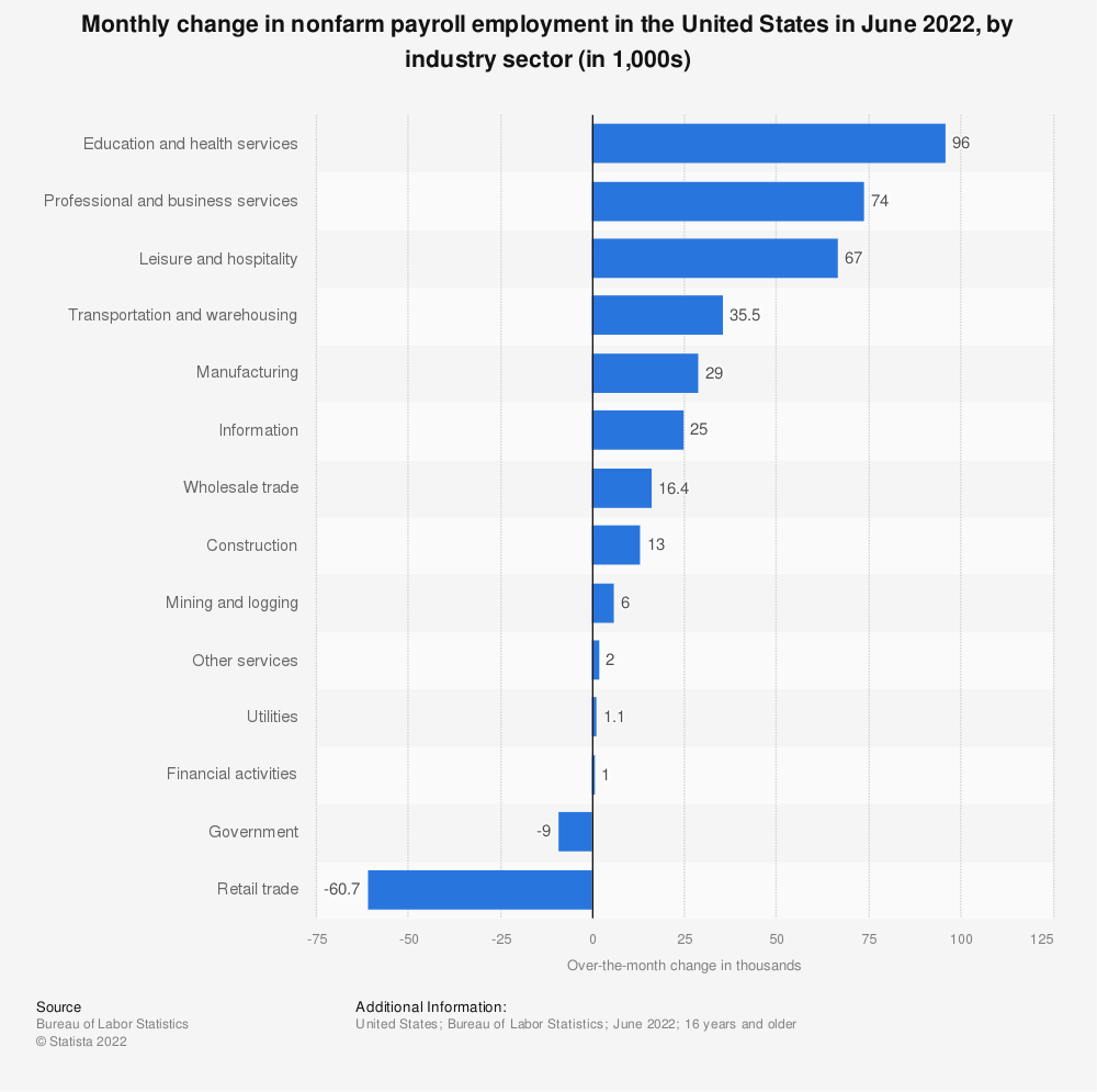 Statistic: Monthly change in nonfarm payroll employment in the United States in March 2020, by industry sector (in 1,000s) | Statista