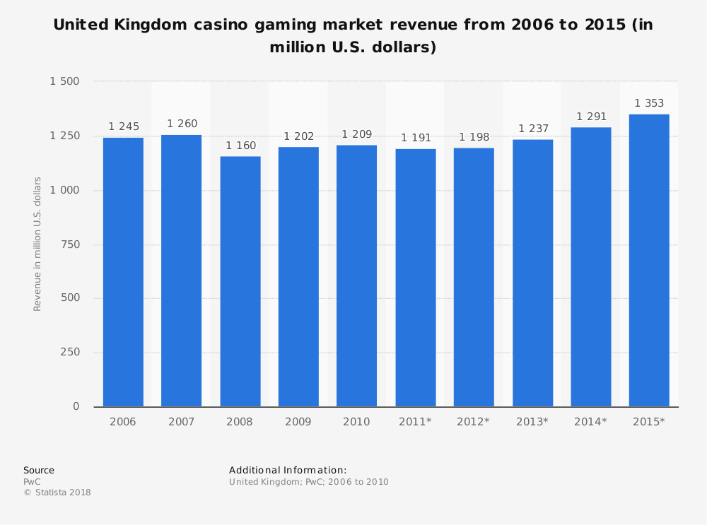 Statistic: United Kingdom casino gaming market revenue from 2006 to 2015 (in million U.S. dollars) | Statista