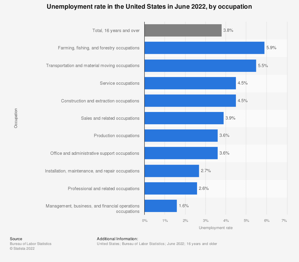 Statistic: Unemployment rate in the United States in June 2020, by occupation  | Statista