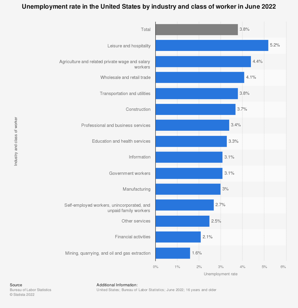 Statistic: Unemployment rate in the United States by industry and class of worker in June 2020 | Statista