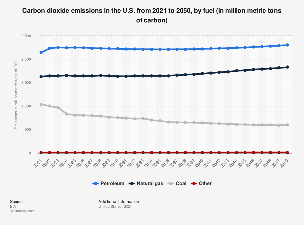 Statistic: Carbon dioxide emissions in the U.S. from 2019 to 2050, by fuel (in million metric tons of carbon) | Statista