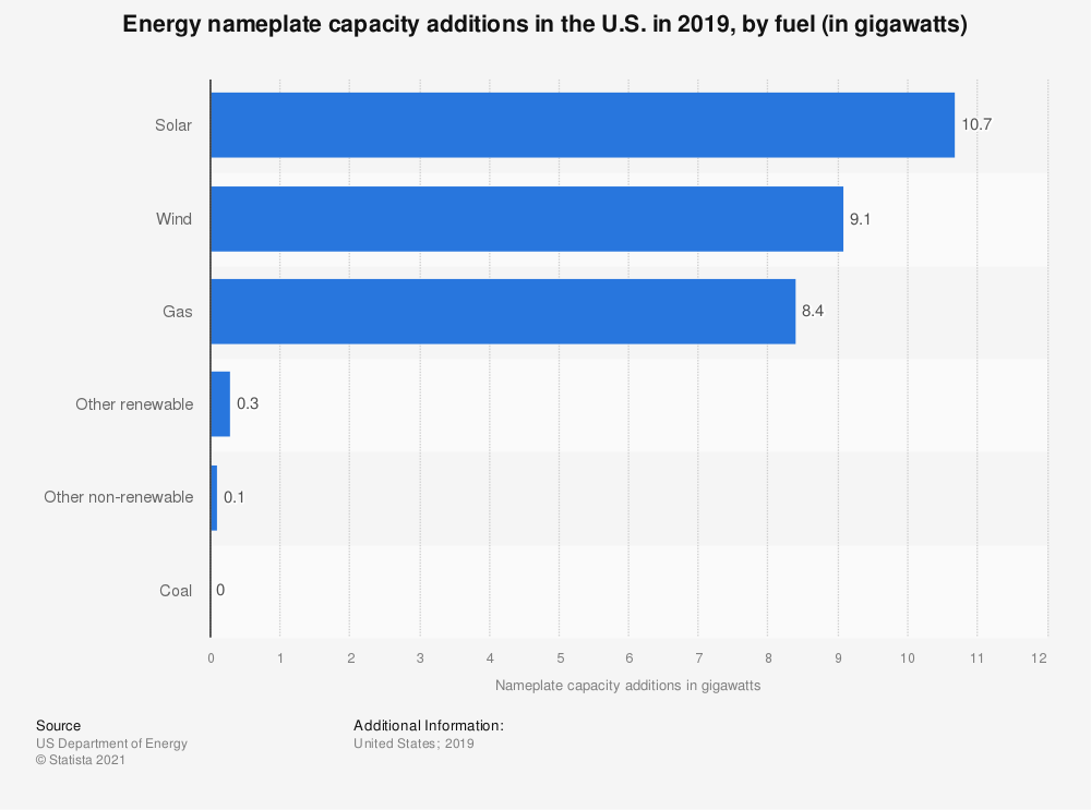 Statistic: Energy nameplate capacity additions in the U.S. in 2019, by fuel (in gigawatts) | Statista