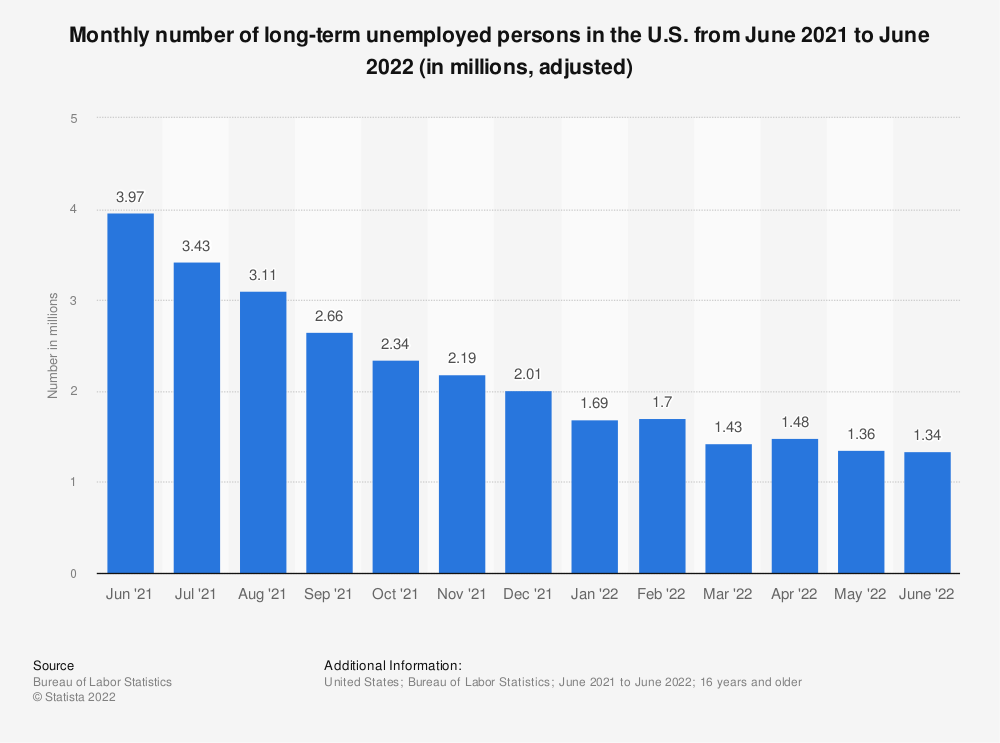 Statistic: Monthly number of long-term unemployed persons in the U.S. from July 2015 to July 2016 (in millions, adjusted) | Statista