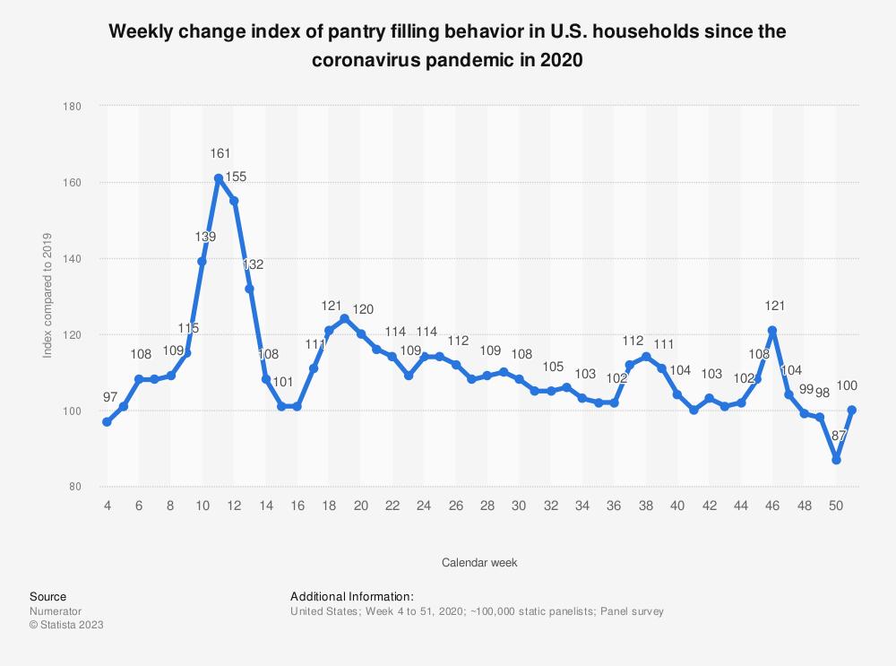 Statistic: Weekly change index of pantry filling behavior in U.S. households since the coronavirus pandemic in 2020 | Statista