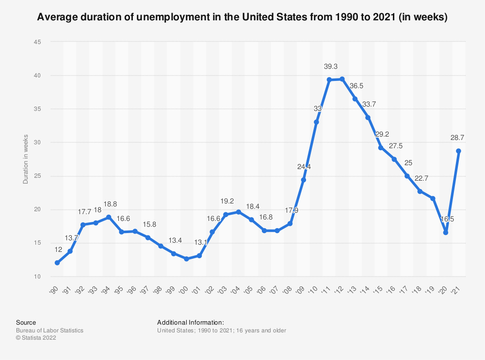 Statistic: Average duration of unemployment in the United States from 1990 to 2018 (in weeks) | Statista