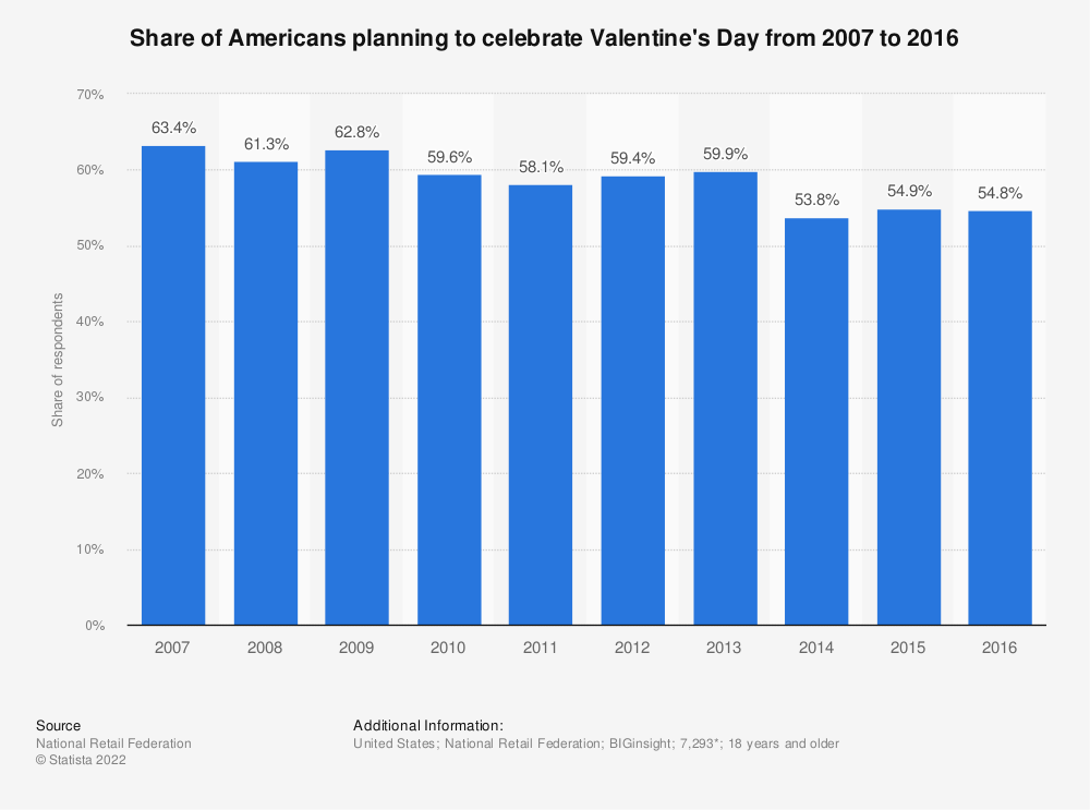 Statistic: Share of Americans planning to celebrate Valentine's Day from 2007 to 2016 | Statista