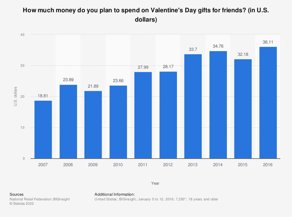 Statistic: How much money do you plan to spend on Valentine's Day gifts for friends? (in U.S. dollars) | Statista