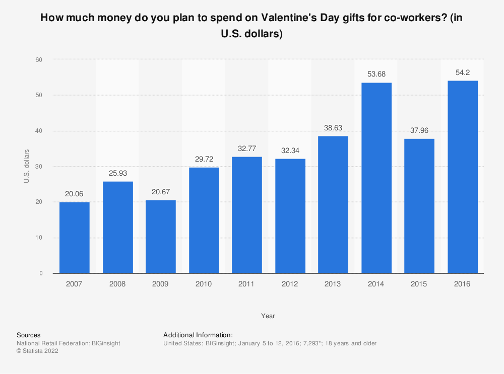Statistic: How much money do you plan to spend on Valentine's Day gifts for co-workers? (in U.S. dollars) | Statista