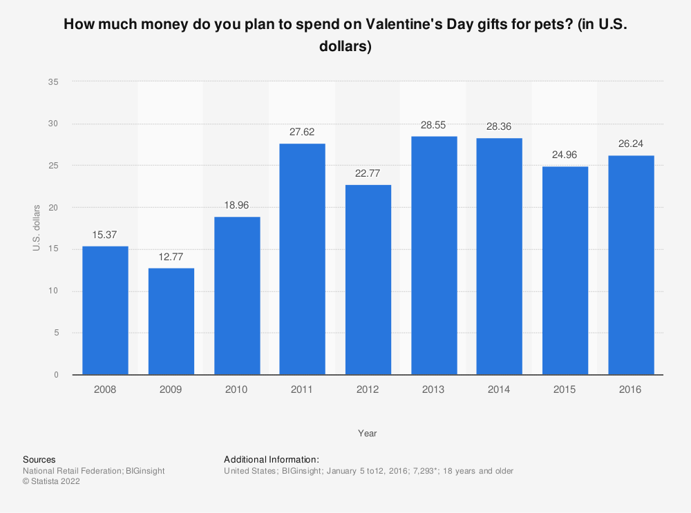 Statistic: How much money do you plan to spend on Valentine's Day gifts for pets? (in U.S. dollars) | Statista