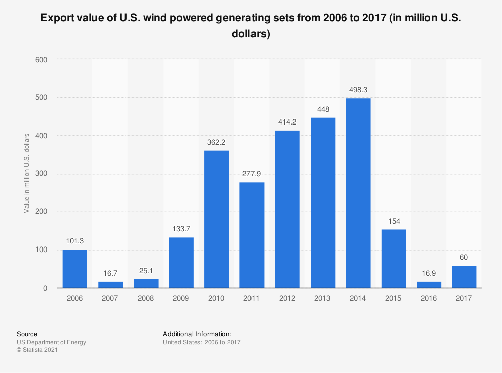 Statistic: Export value of U.S. wind powered generating sets from 2006 to 2017 (in million U.S. dollars) | Statista