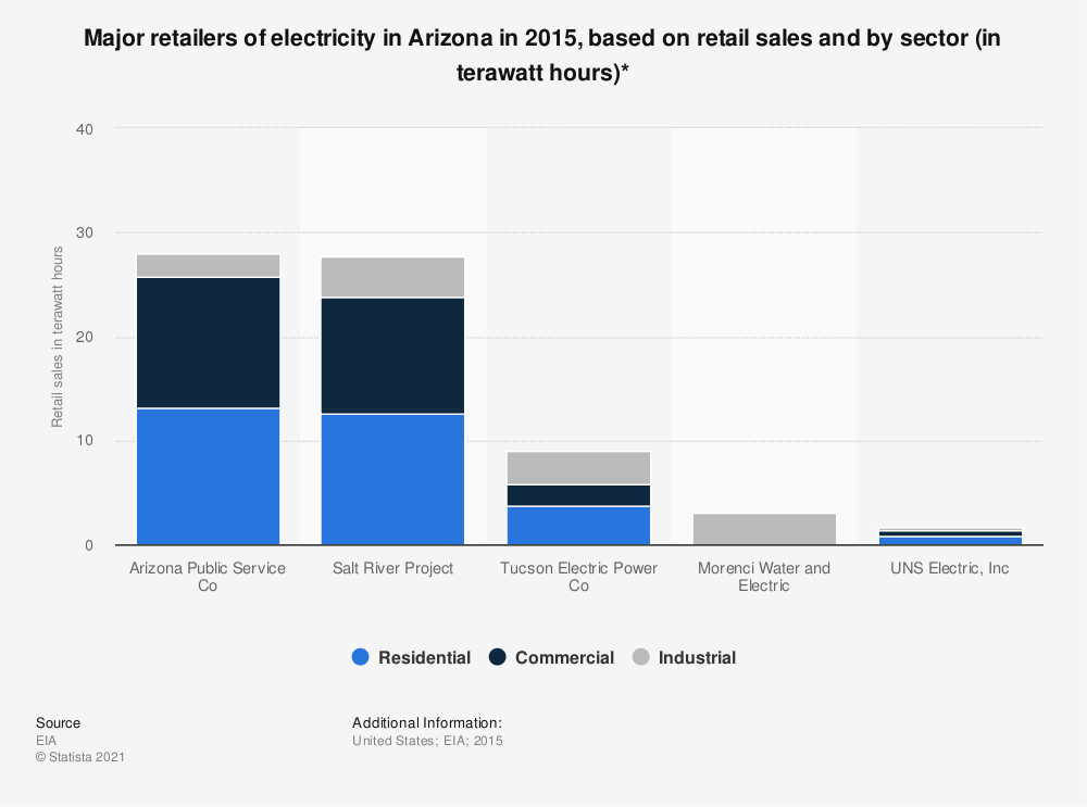 Statistic: Major retailers of electricity in Arizona in 2015, based on retail sales and by sector (in terawatt hours)* | Statista
