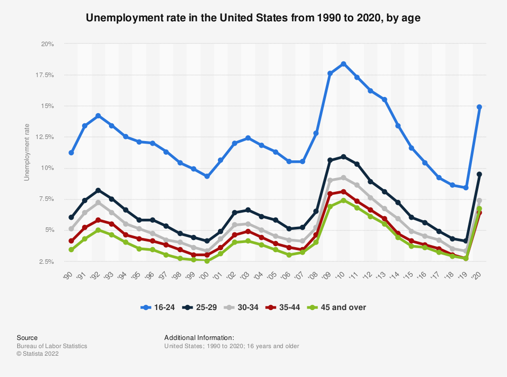 Statistic: Unemployment rate in the United States from 1990 to 2019, by age | Statista