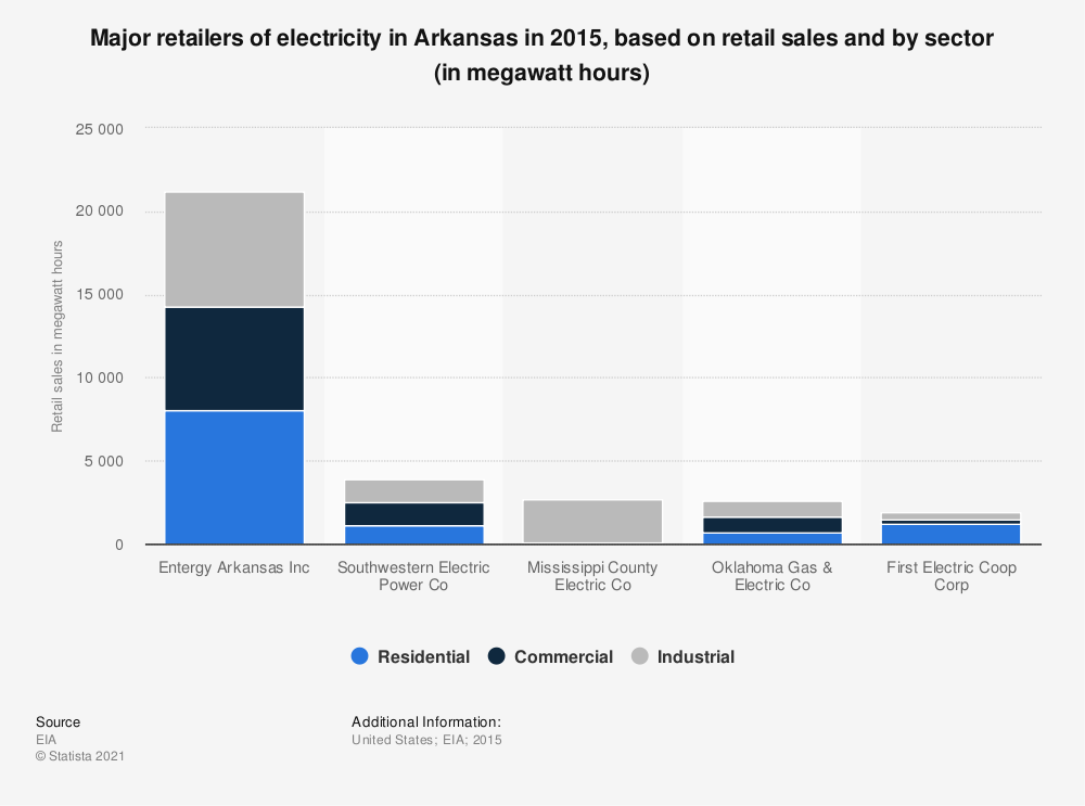 Statistic: Major retailers of electricity in Arkansas in 2015, based on retail sales and by sector (in megawatt hours) | Statista