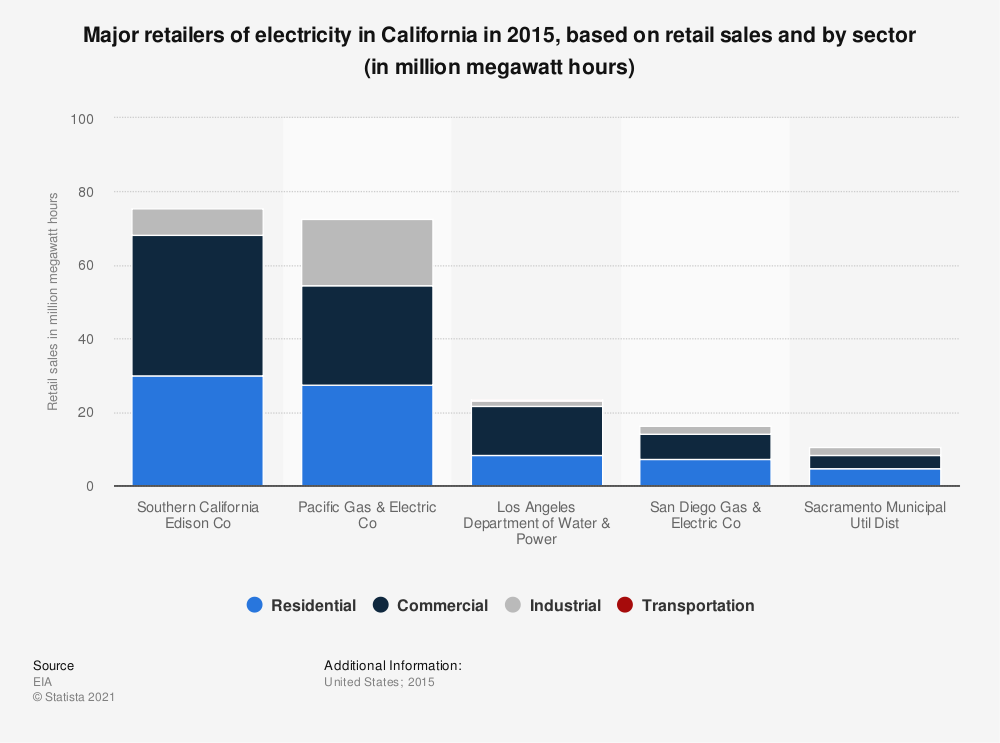 Statistic: Major retailers of electricity in California in 2015, based on retail sales and by sector (in million megawatt hours) | Statista
