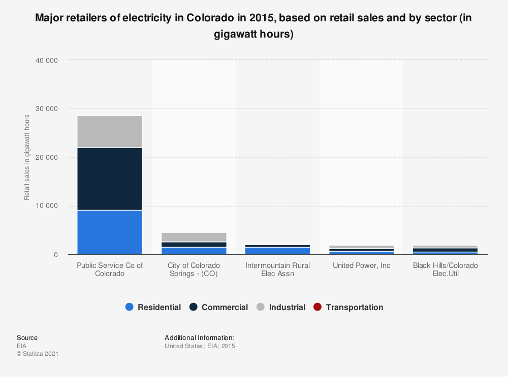 Statistic: Major retailers of electricity in Colorado in 2015, based on retail sales and by sector (in gigawatt hours) | Statista