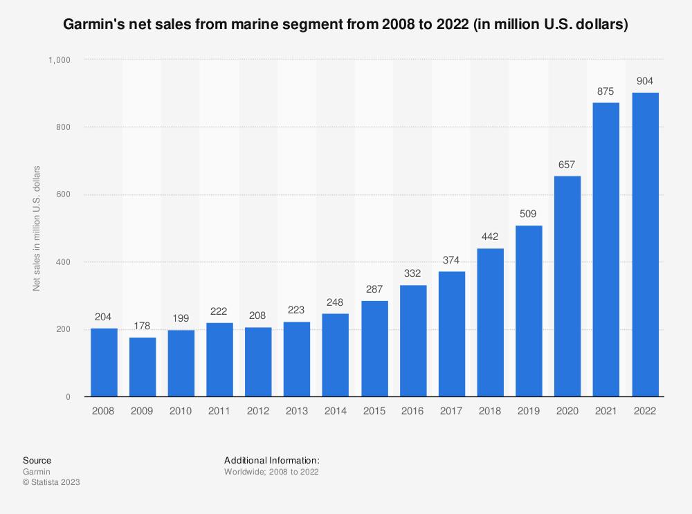 Statistic: Garmin's net sales from marine segment from 2008 to 2020 (in million U.S. dollars) | Statista