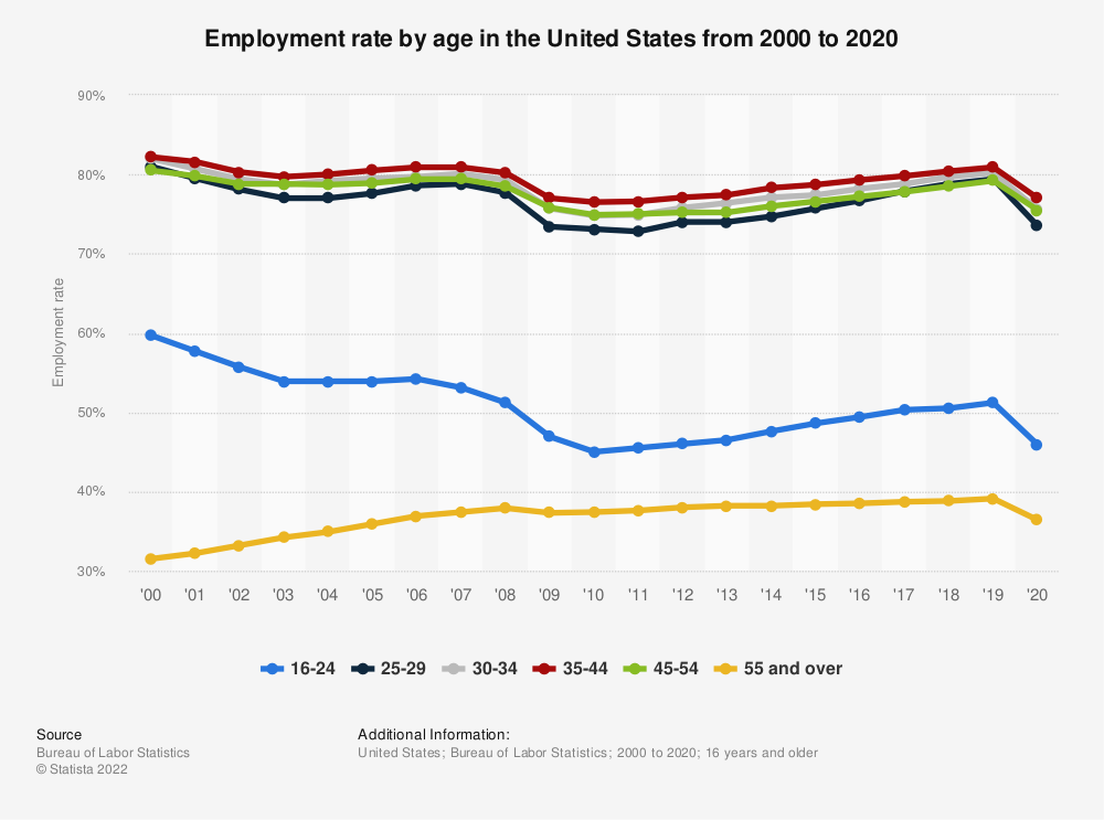 Statistic: Employment rate by age in the United States from 2000 to 2019 | Statista