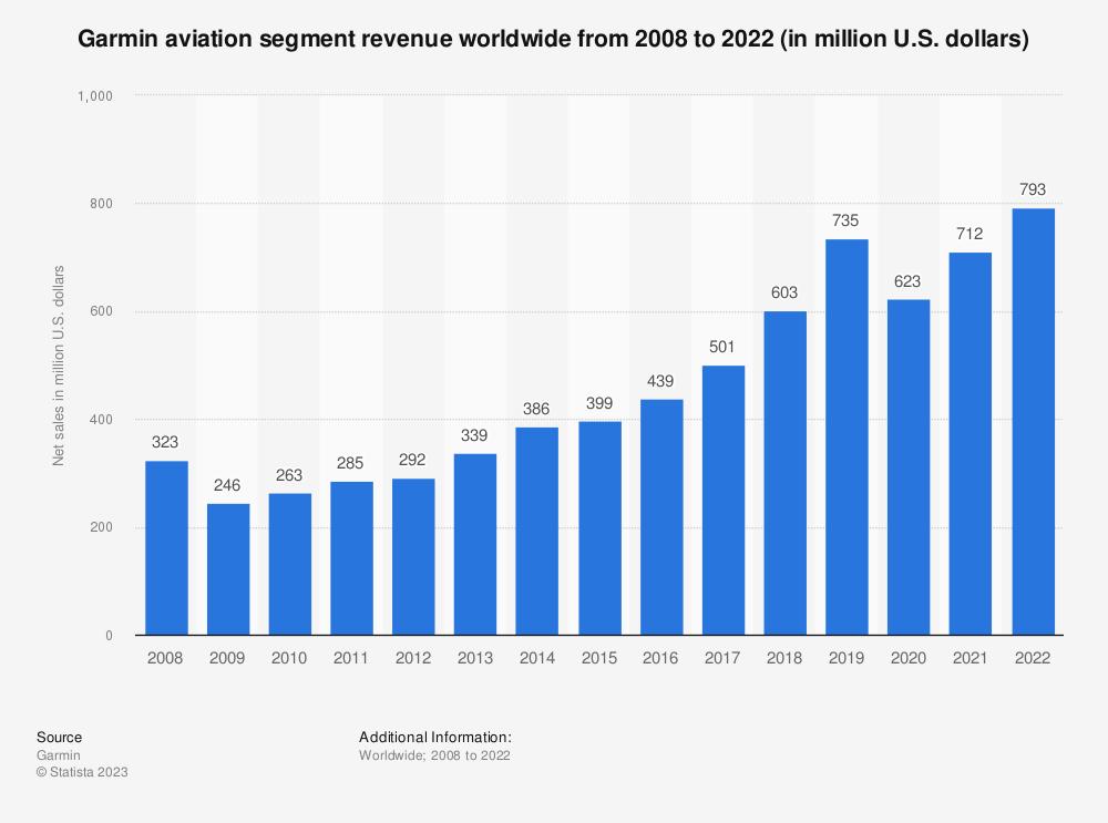 Statistic: Garmin's net sales from aviation segment from 2008 to 2018 (in million U.S. dollars) | Statista