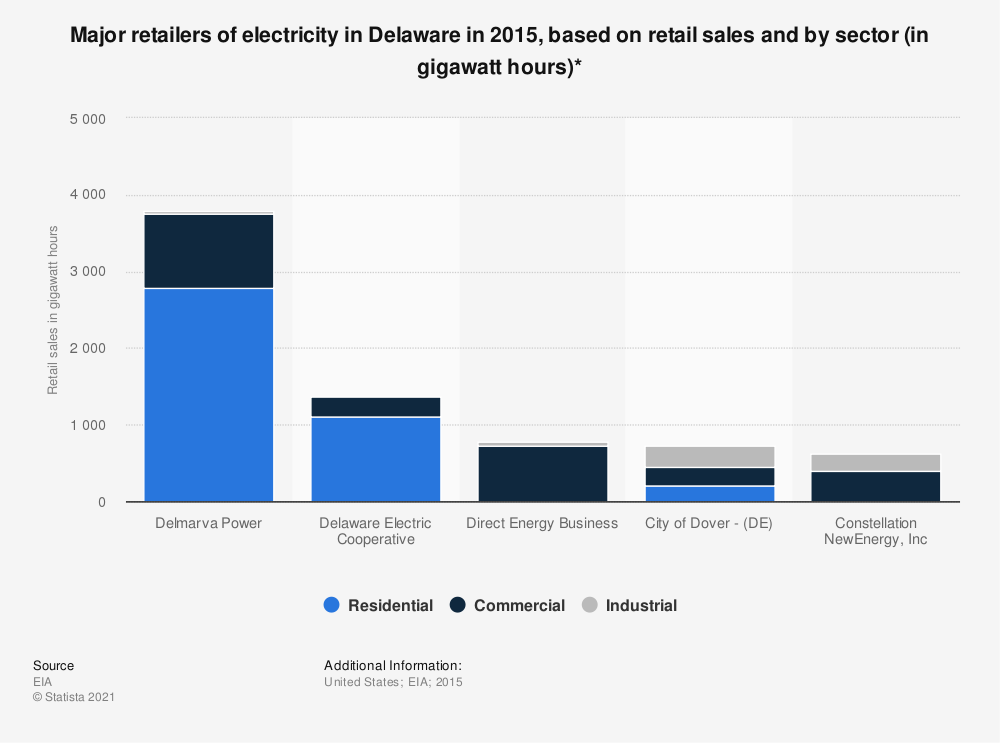 Statistic: Major retailers of electricity in Delaware in 2015, based on retail sales and by sector (in gigawatt hours)* | Statista