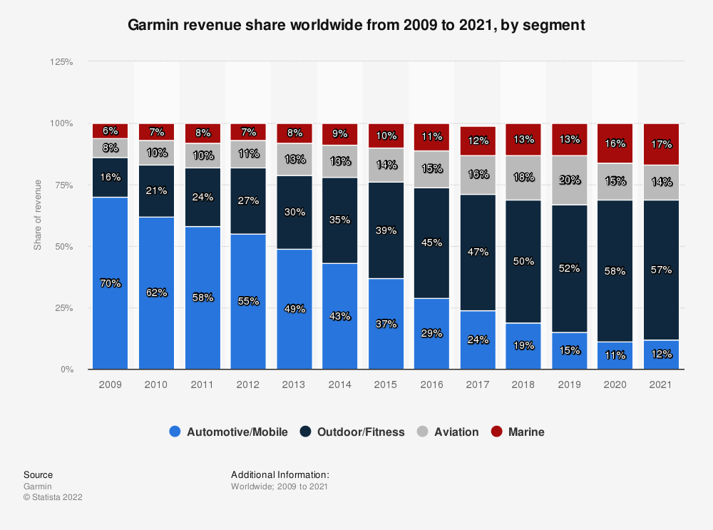 Statistic: Distribution of Garmin's revenue from 2009 to 2018, by segment | Statista