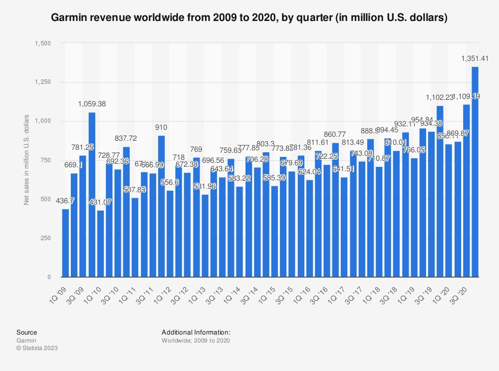 Statistic: Garmin revenue worldwide from 2009 to 2020, by quarter (in million U.S. dollars)   Statista