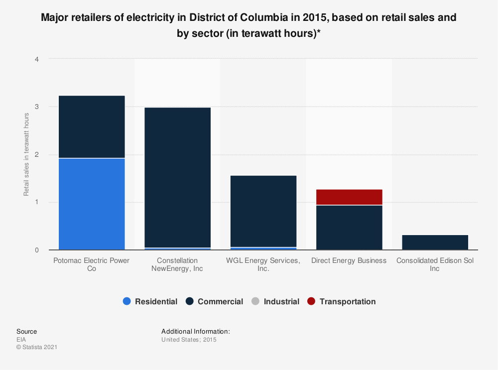 Statistic: Major retailers of electricity in District of Columbia in 2015, based on retail sales and by sector (in terawatt hours)* | Statista