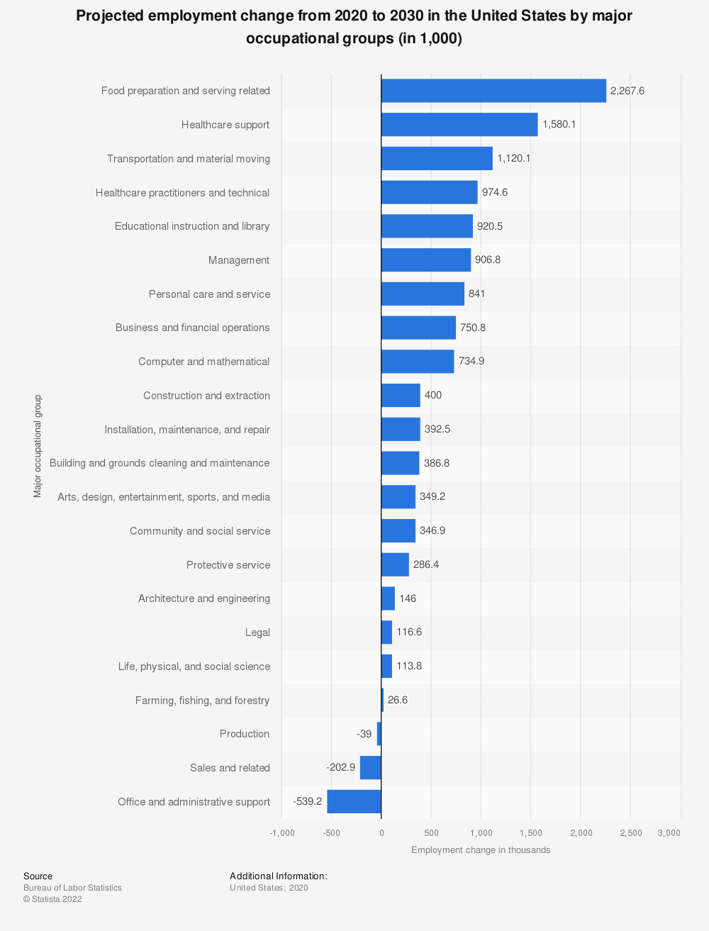Statistic: Projected employment change from 2016 to 2026 in the United States by major occupational groups (in 1,000) | Statista