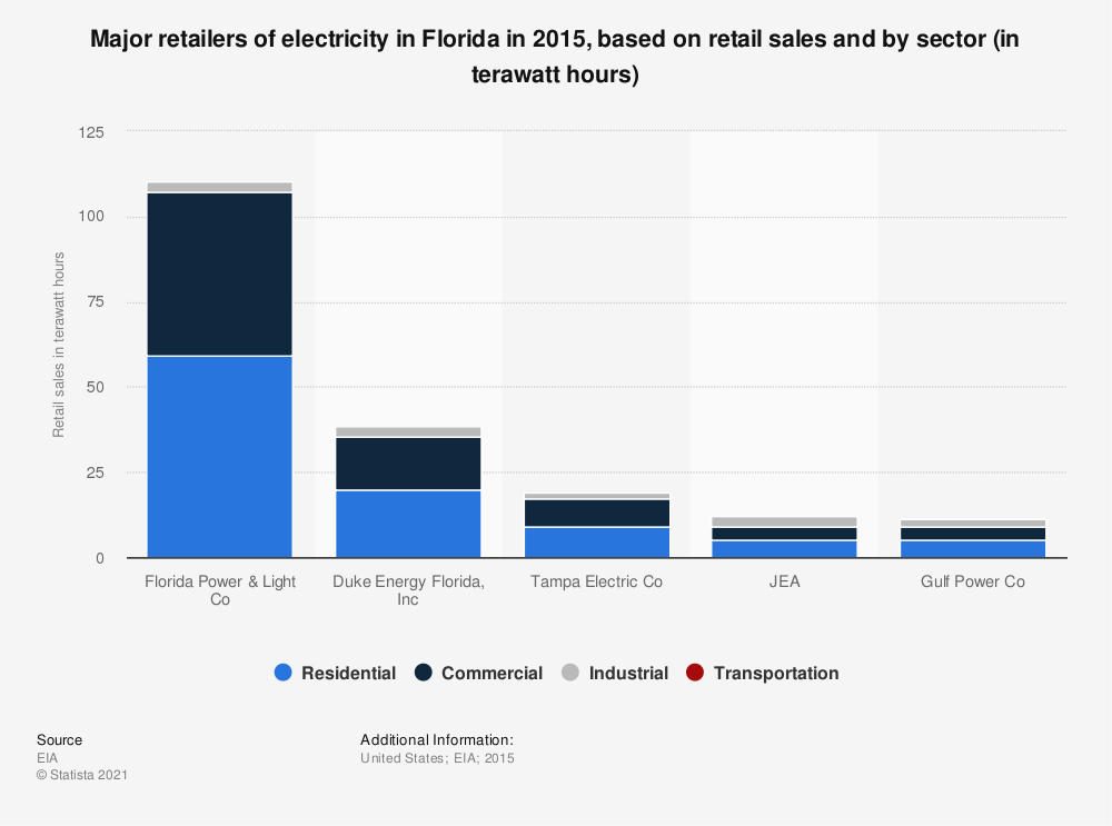 Statistic: Major retailers of electricity in Florida in 2015, based on retail sales and by sector (in terawatt hours) | Statista